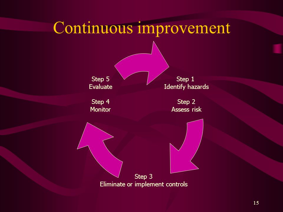15 Continuous improvement Step 1 Identify hazards Step 2 Assess risk Step 3 Eliminate or implement controls Step 5 Evaluate Step 4 Monitor