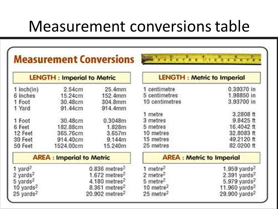 Worksheet Unit Of Measurement Table international system of unit units ppt 4 measurement conversions table
