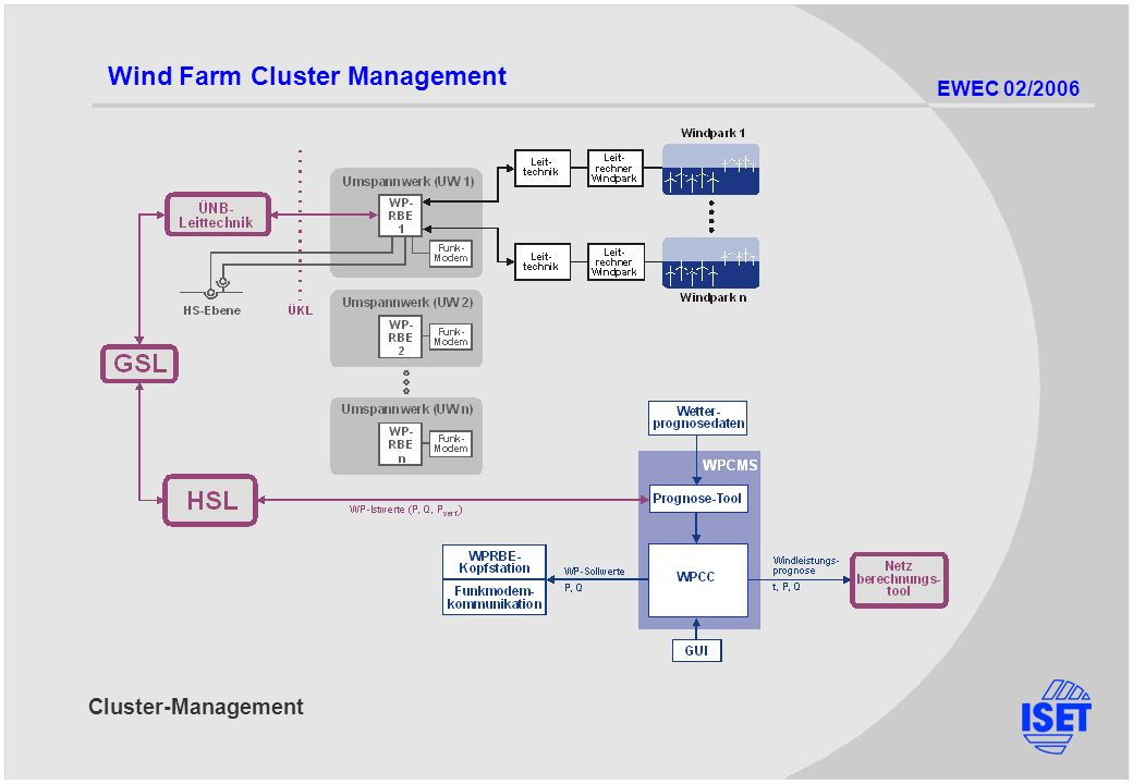 EWEC 02/2006 Cluster-Management Wind Farm Cluster Management