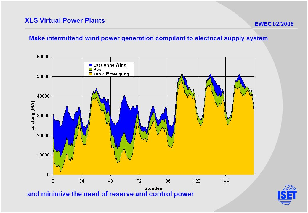 EWEC 02/2006 Make intermittend wind power generation compilant to electrical supply system and minimize the need of reserve and control power XLS Virtual Power Plants
