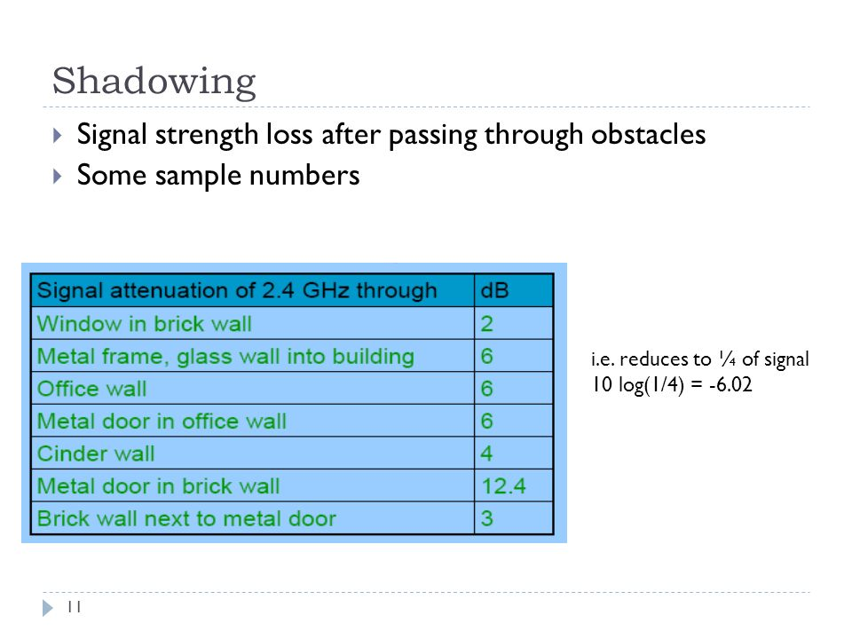Shadowing 11  Signal strength loss after passing through obstacles  Some sample numbers i.e.