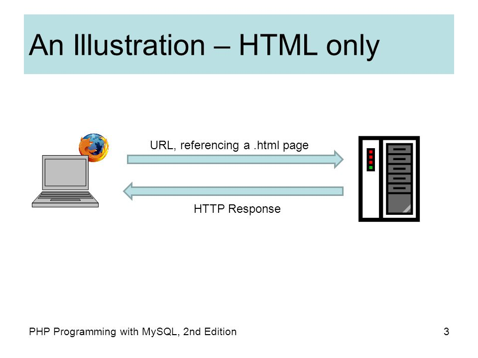 An Illustration – HTML only 3PHP Programming with MySQL, 2nd Edition URL, referencing a.html page HTTP Response