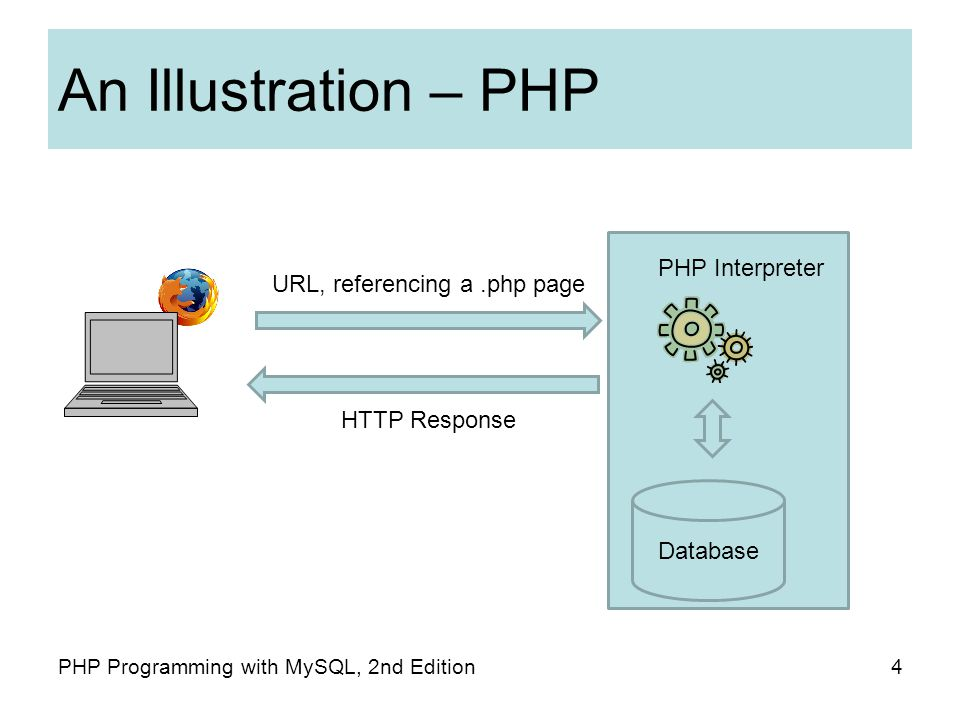 An Illustration – PHP 4PHP Programming with MySQL, 2nd Edition URL, referencing a.php page HTTP Response Database PHP Interpreter