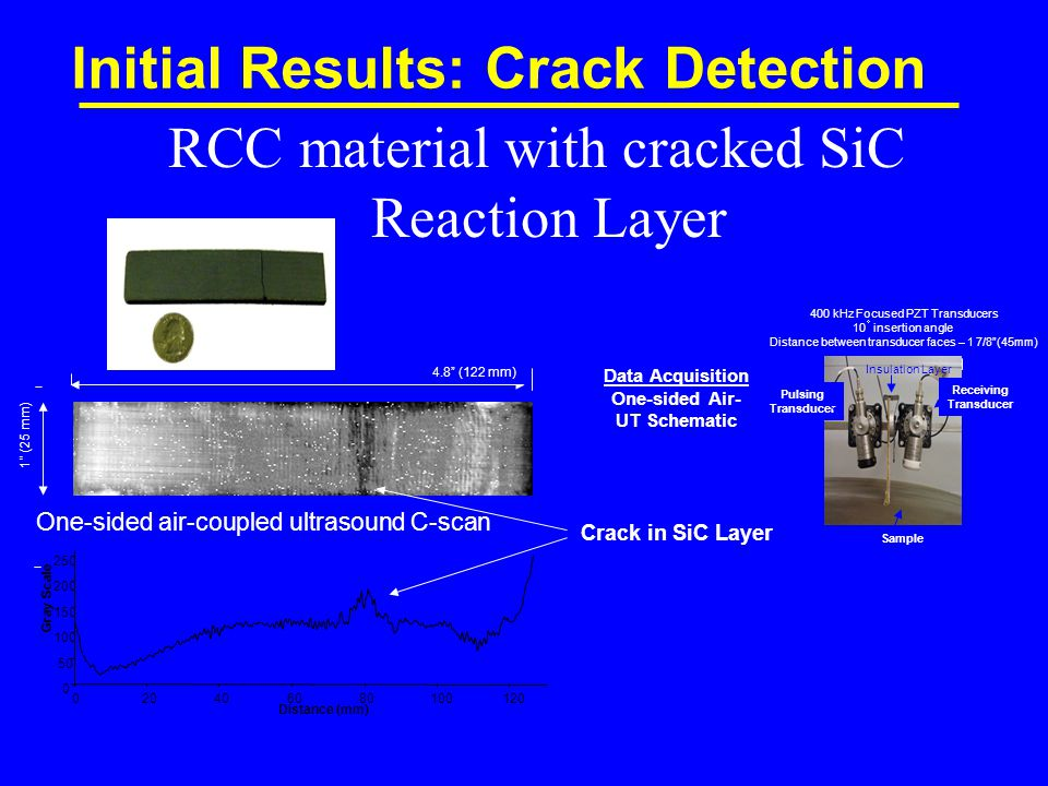 RCC material with cracked SiC Reaction Layer Initial Results: Crack Detection Distance (mm) Gray Scale Crack in SiC Layer Data Acquisition One-sided Air- UT Schematic One-sided air-coupled ultrasound C-scan Picture of Sample Pulsing Transducer Receiving Transducer Sample 400 kHz Focused PZT Transducers 10  insertion angle Distance between transducer faces – 1 7/8 (45mm) Insulation Layer 4.8 (122 mm) 1 (25 mm)