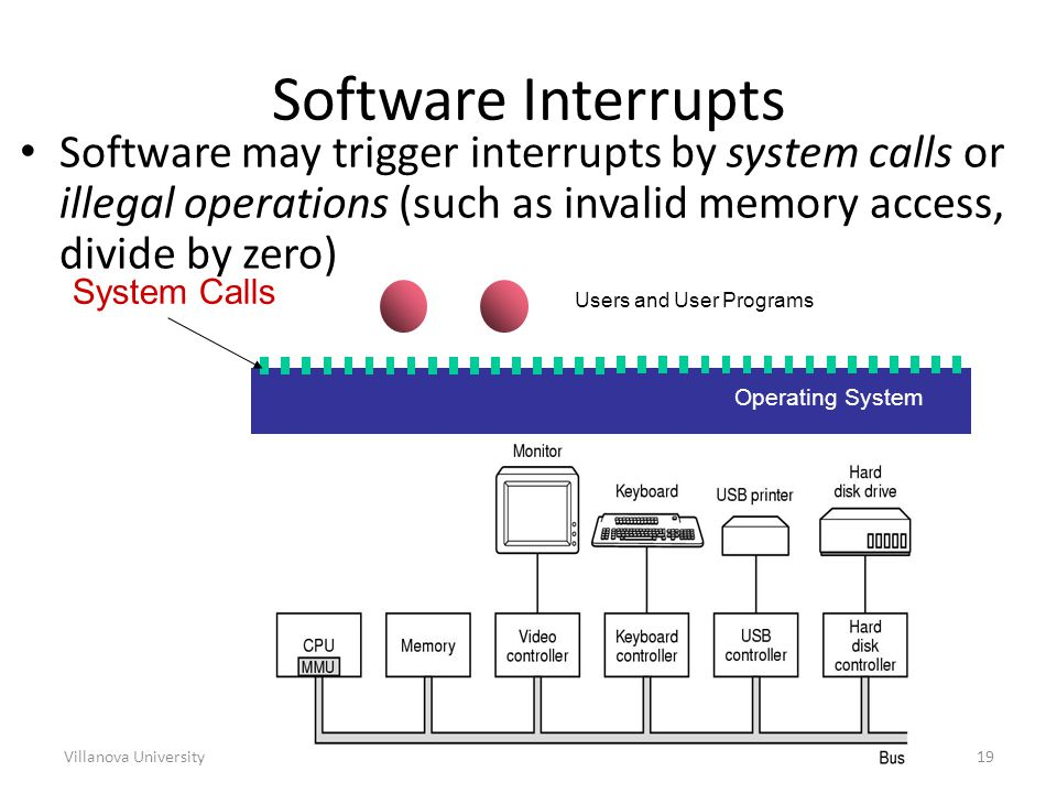 Villanova University19 Software may trigger interrupts by system calls or illegal operations (such as invalid memory access, divide by zero) Software Interrupts Hardware Operating System Users and User Programs System Calls
