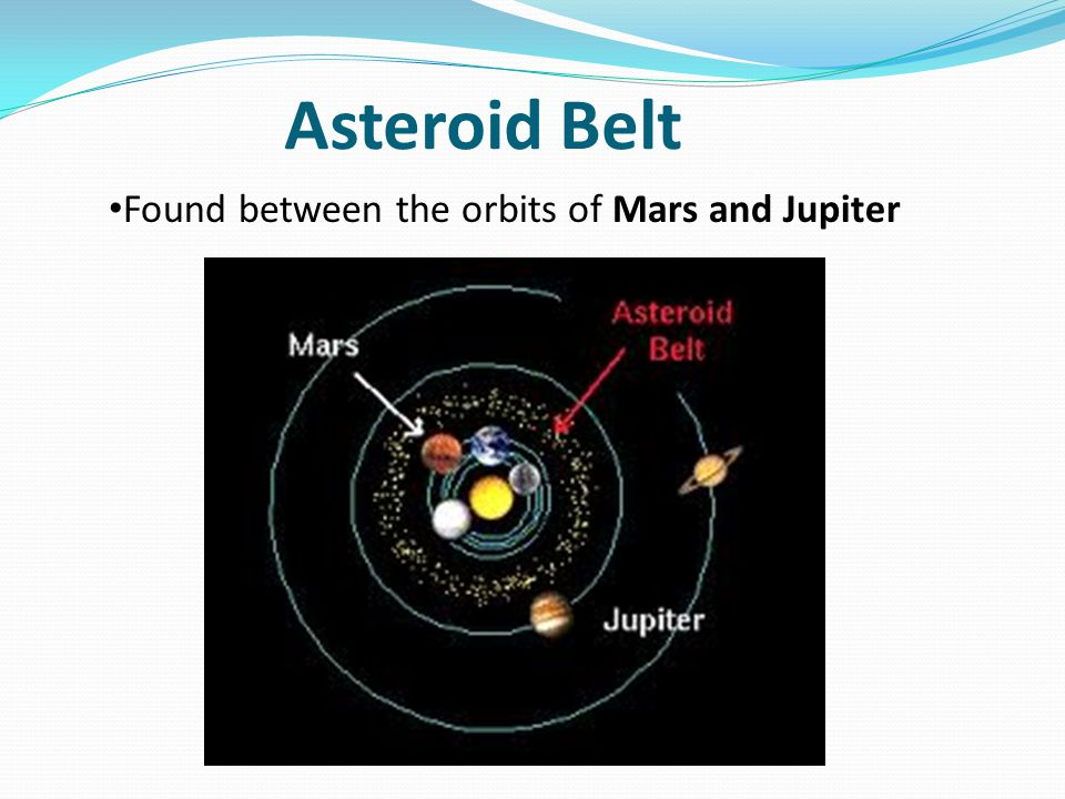 Asteroid Belt Found between the orbits of Mars and Jupiter