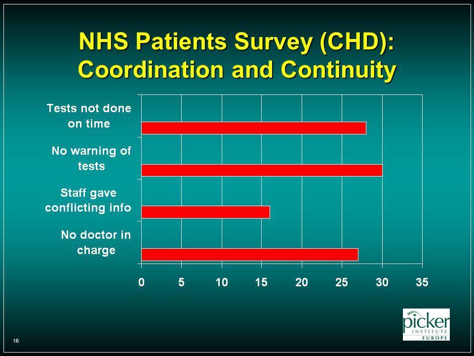 16 NHS Patients Survey (CHD): Coordination and Continuity