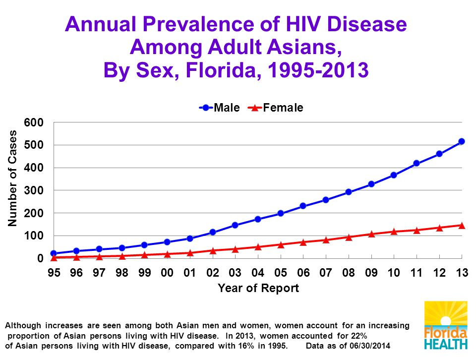 Annual Prevalence of HIV Disease Among Adult Asians, By Sex, Florida, Although increases are seen among both Asian men and women, women account for an increasing proportion of Asian persons living with HIV disease.