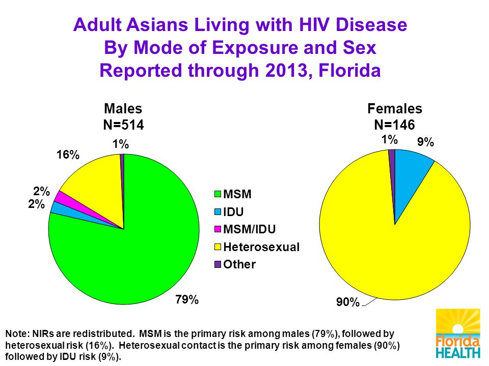 Adult Asians Living with HIV Disease By Mode of Exposure and Sex Reported through 2013, Florida Note: NIRs are redistributed.