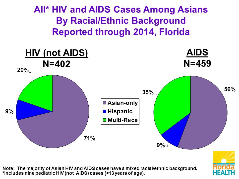 AIDS N=459 HIV (not AIDS) N=402 All* HIV and AIDS Cases Among Asians By Racial/Ethnic Background Reported through 2014, Florida Note: The majority of Asian HIV and AIDS cases have a mixed racial/ethnic background.