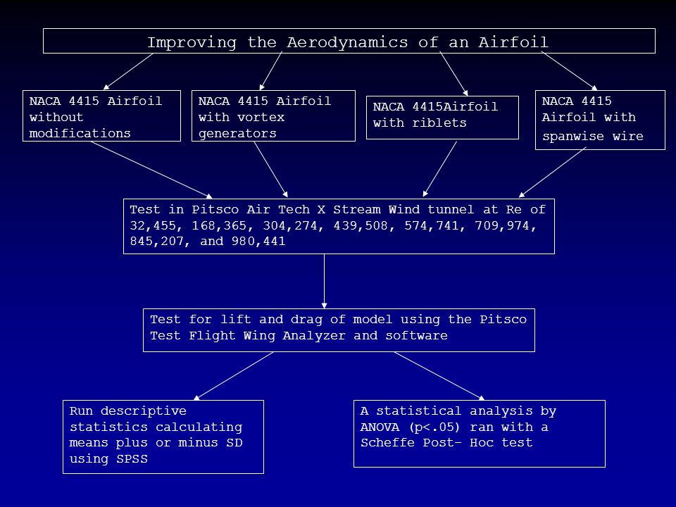 bernoulli 39 s equation airfoil. 15 improving bernoulli 39 s equation airfoil o