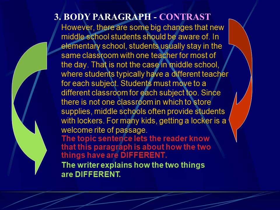 however there are some big changes that new middle school students should be aware of compare contrast essay examples middle school
