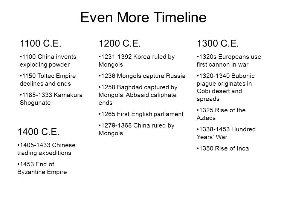 chang'an in the post classical era Post-classical era civilizations, a timeline made with timetoast's free interactive timeline making software.