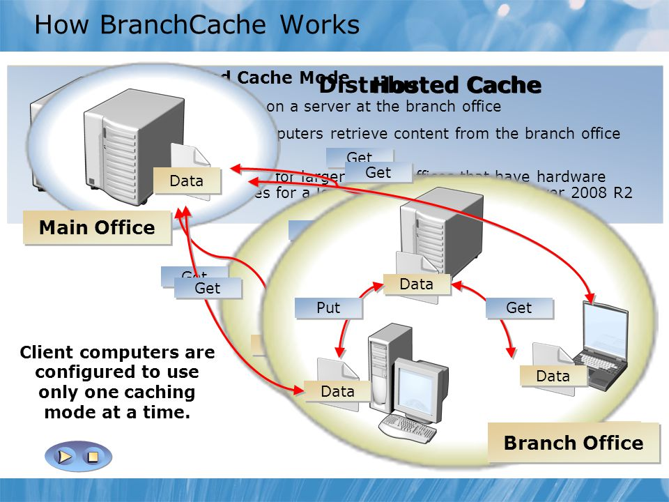 Distributed Cache Mode  Cache is distributed across client computers  Additional client computers retrieve content from the first requesting client computer  Beneficial for branch offices that do not have a local server with Windows Server 2008 R2 Hosted Cache Mode  Cache is on a server at the branch office  Client computers retrieve content from the branch office server  Beneficial for larger branch offices that have hardware resources for a local server with Windows Server 2008 R2 Client computers are configured to use only one caching mode at a time.