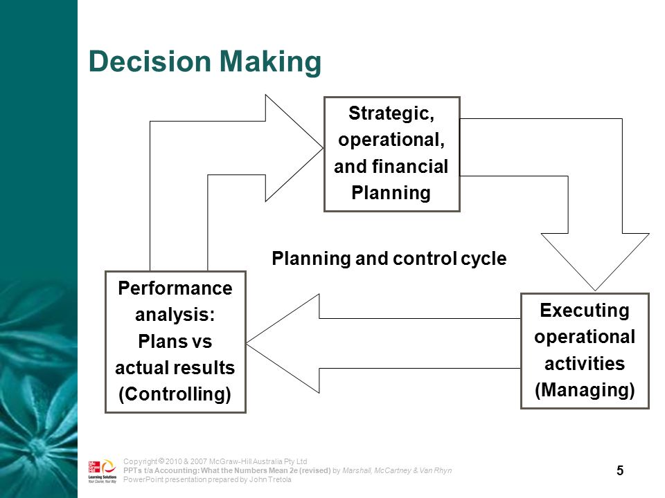 5 Copyright  2010 & 2007 McGraw-Hill Australia Pty Ltd PPTs t/a Accounting: What the Numbers Mean 2e (revised) by Marshall, McCartney & Van Rhyn PowerPoint presentation prepared by John Tretola Strategic, operational, and financial Planning Planning and control cycle Data collection and performance feedback Implement plans Revisit plans Performance analysis: Plans vs actual results (Controlling) Decision Making Executing operational activities (Managing)