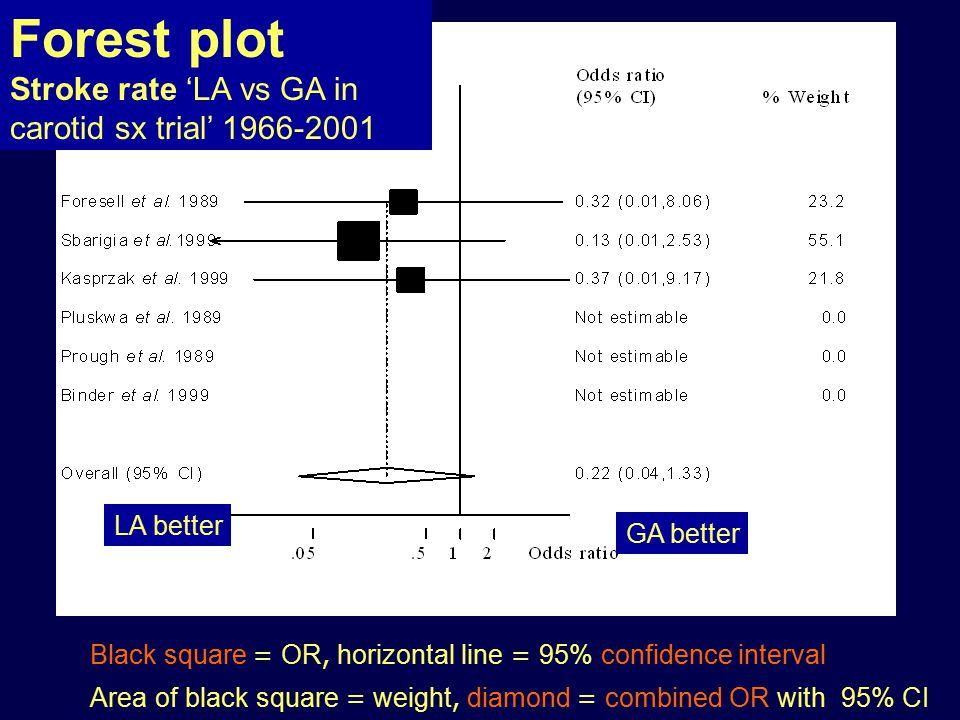 Black square = OR, horizontal line = 95% confidence interval Area of black square = weight, diamond = combined OR with 95% CI LA better GA better Forest plot Stroke rate 'LA vs GA in carotid sx trial'