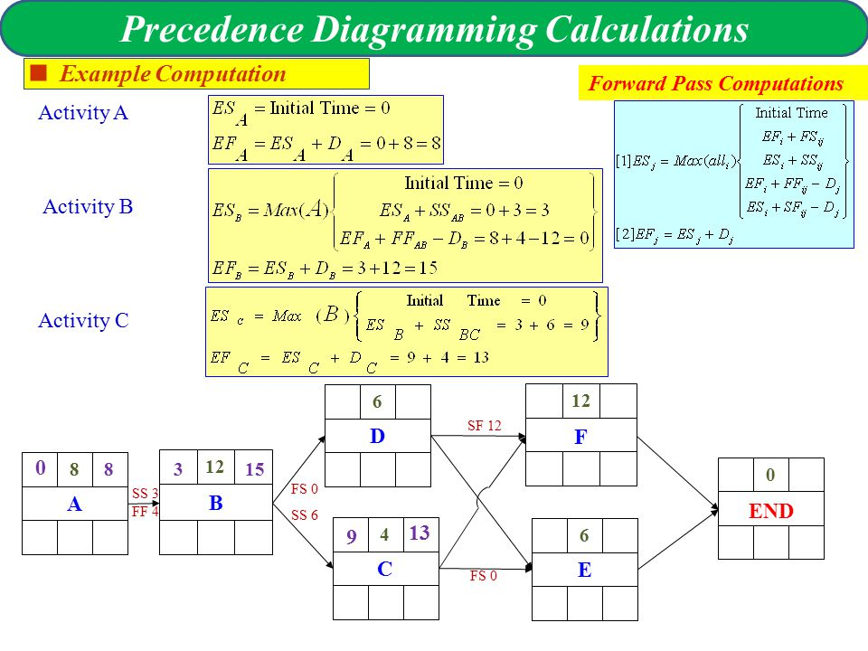 Time planning and con trol precedence diagram precedence 11 precedence diagramming calculations example computation forward pass computations activity a activity b activity c a 8 b 12 d 6 c 4 end 0 e 6 f 12 0 ccuart Images