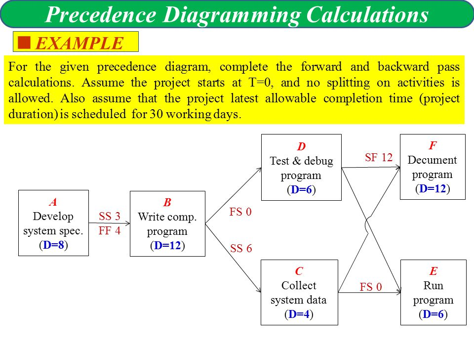 Time planning and con trol precedence diagram precedence 9 precedence diagramming calculations ccuart Images