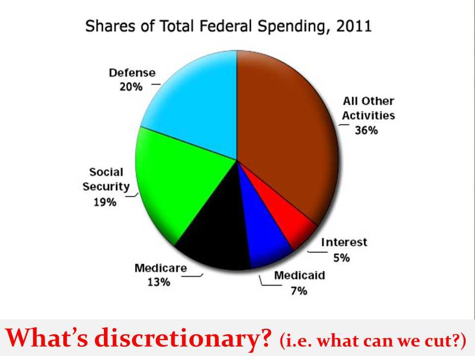 What's discretionary (i.e. what can we cut )