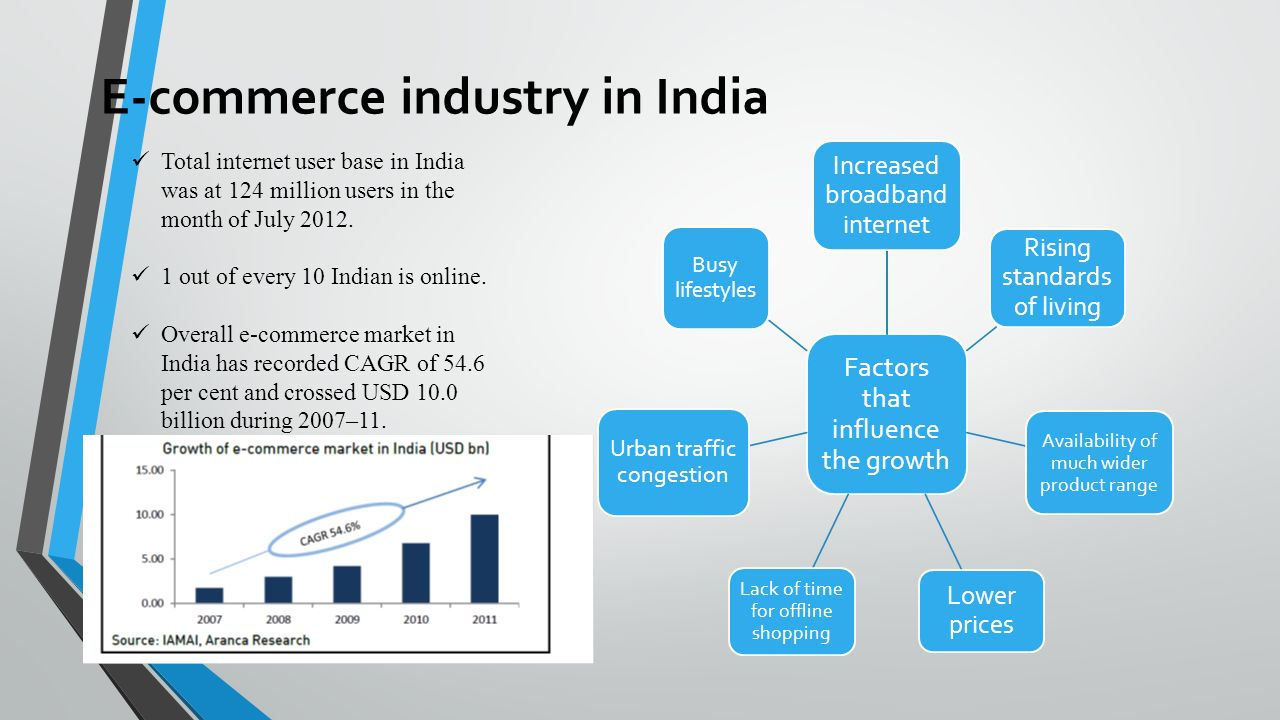 E-commerce industry in India Total internet user base in India was at 124 million users in the month of July 2012.