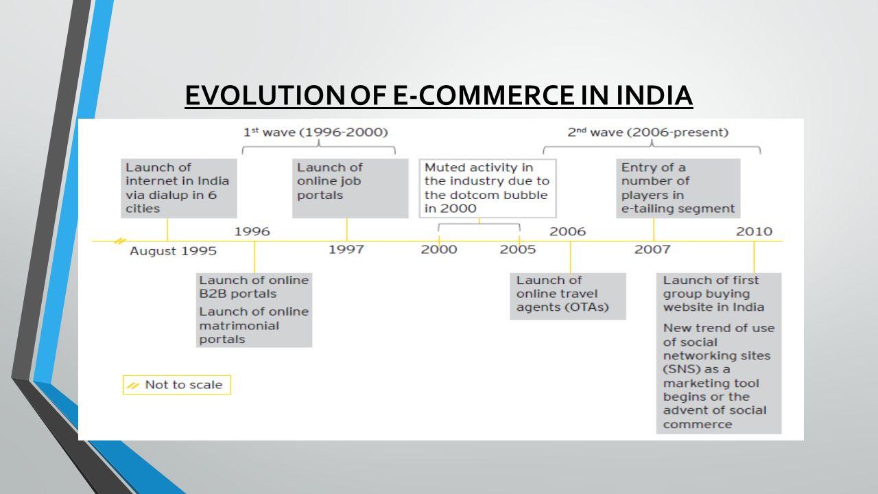 EVOLUTION OF E-COMMERCE IN INDIA
