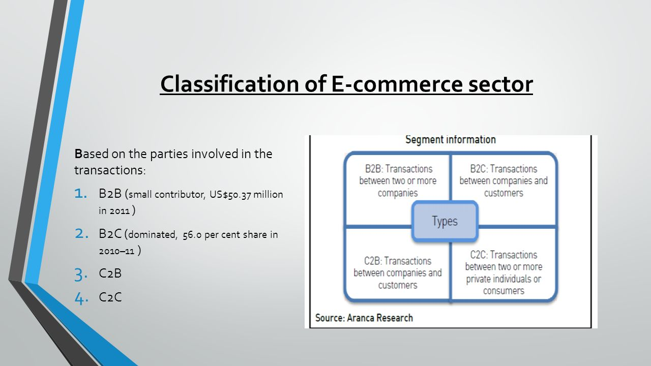 Classification of E-commerce sector Based on the parties involved in the transactions: 1.