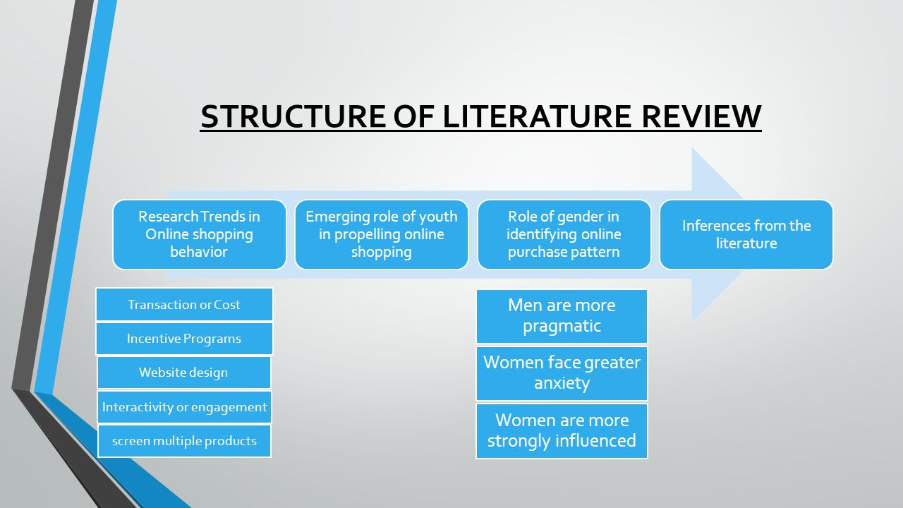 STRUCTURE OF LITERATURE REVIEW Research Trends in Online shopping behavior Emerging role of youth in propelling online shopping Role of gender in identifying online purchase pattern Inferences from the literature Transaction or Cost Incentive Programs Website design Interactivity or engagement screen multiple products Men are more pragmatic Women face greater anxiety Women are more strongly influenced
