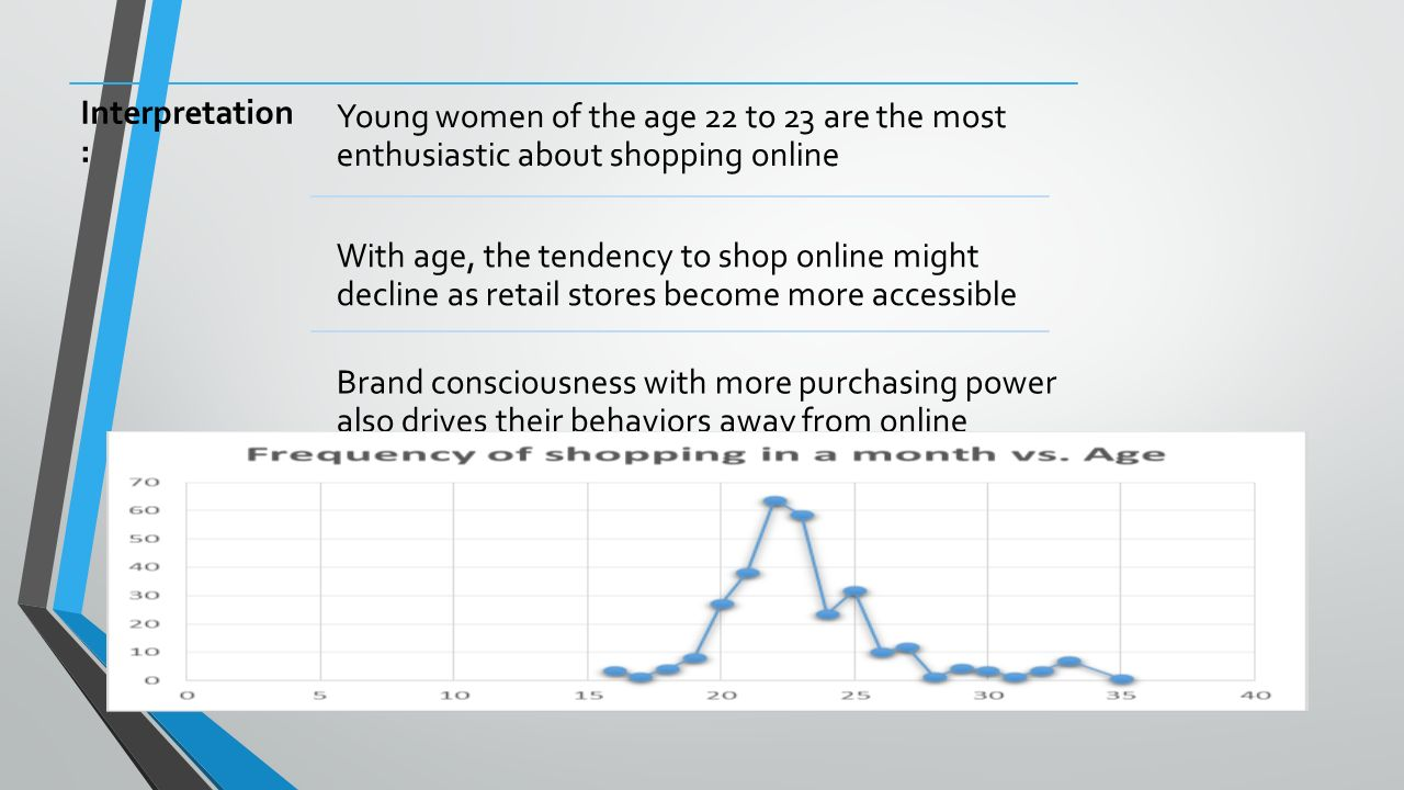 Interpretation : Young women of the age 22 to 23 are the most enthusiastic about shopping online With age, the tendency to shop online might decline as retail stores become more accessible Brand consciousness with more purchasing power also drives their behaviors away from online shopping