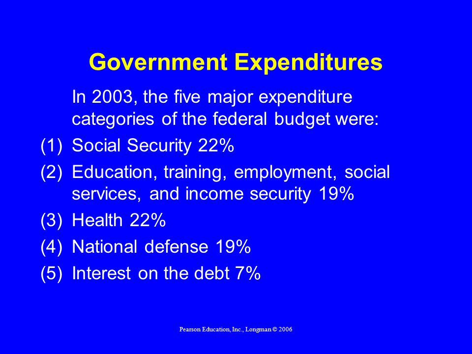 Pearson Education, Inc., Longman © 2006 Government Expenditures In 2003, the five major expenditure categories of the federal budget were: (1)Social Security 22% (2)Education, training, employment, social services, and income security 19% (3)Health 22% (4)National defense 19% (5)Interest on the debt 7%