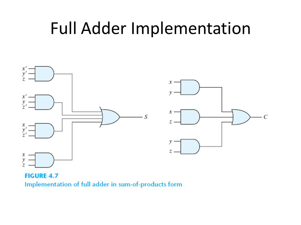 Full Adder Implementation