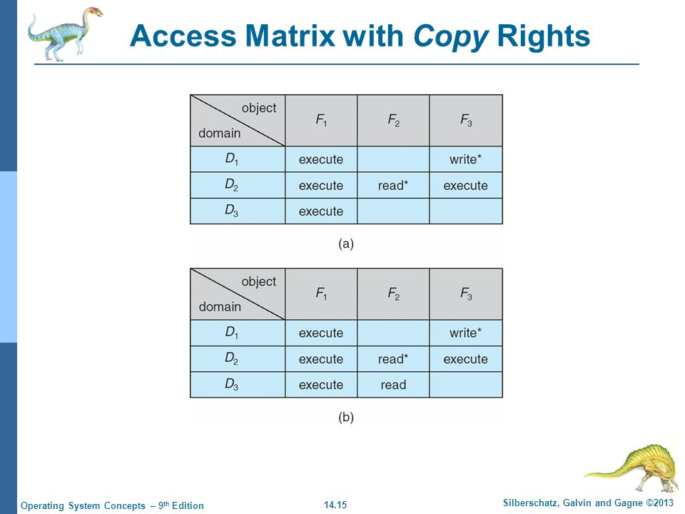 14.15 Silberschatz, Galvin and Gagne ©2013 Operating System Concepts – 9 th Edition Access Matrix with Copy Rights