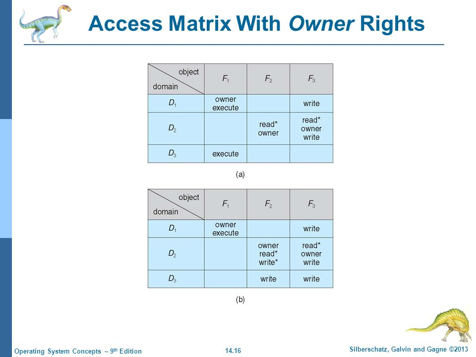 14.16 Silberschatz, Galvin and Gagne ©2013 Operating System Concepts – 9 th Edition Access Matrix With Owner Rights