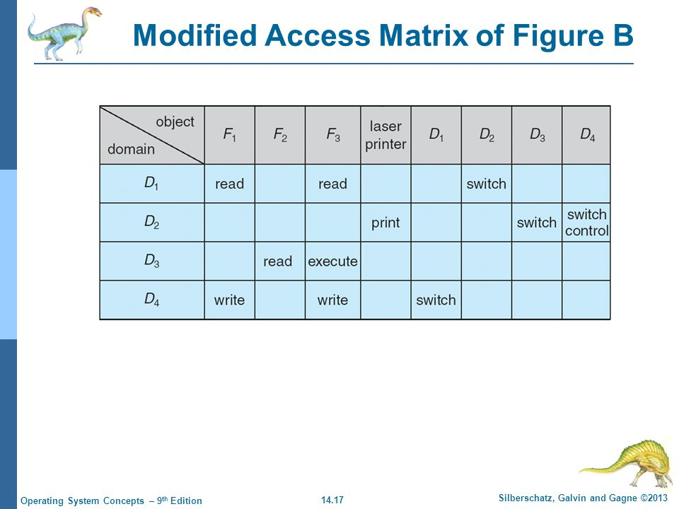 14.17 Silberschatz, Galvin and Gagne ©2013 Operating System Concepts – 9 th Edition Modified Access Matrix of Figure B
