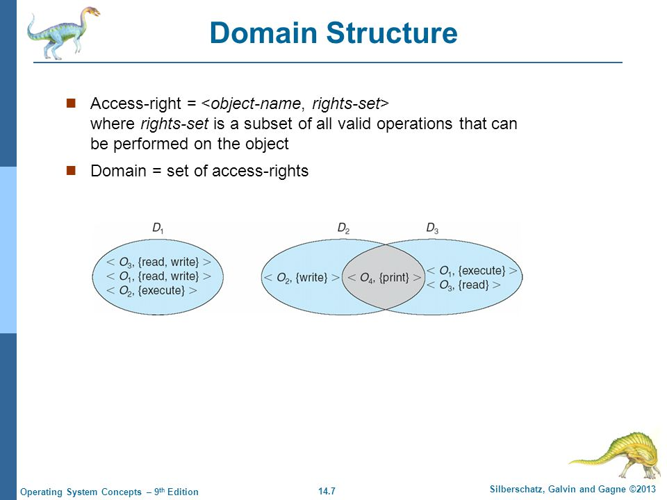 14.7 Silberschatz, Galvin and Gagne ©2013 Operating System Concepts – 9 th Edition Domain Structure Access-right = where rights-set is a subset of all valid operations that can be performed on the object Domain = set of access-rights