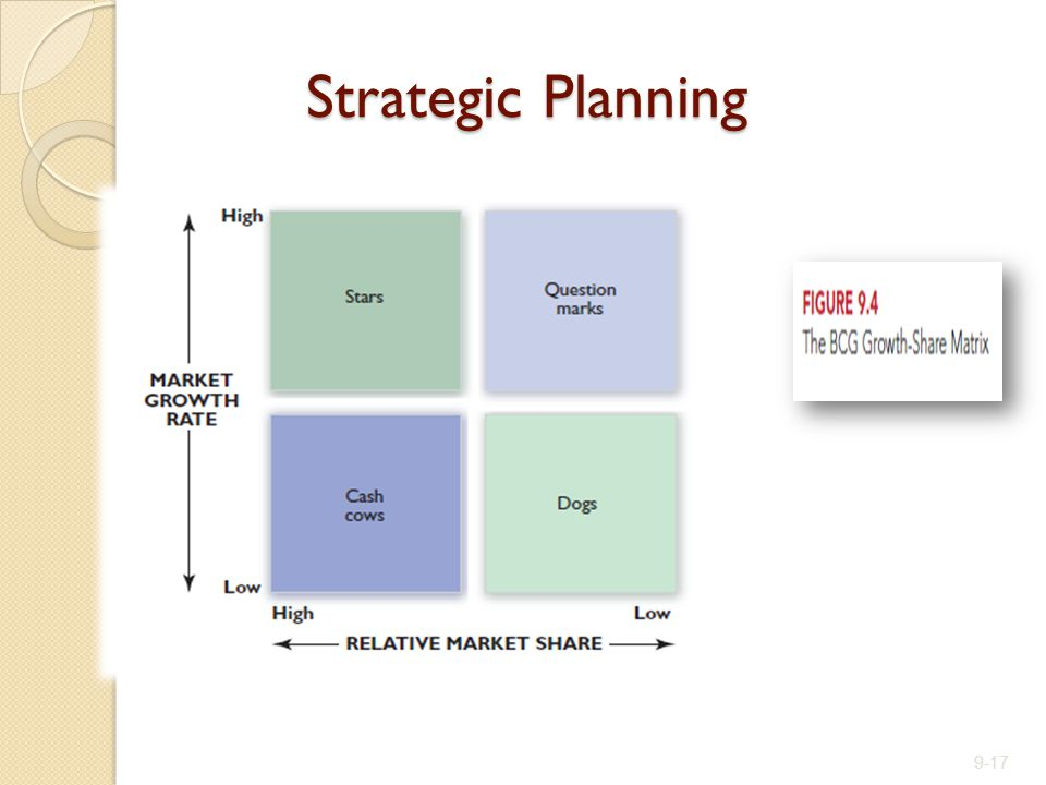 Strategic Planning 9-17