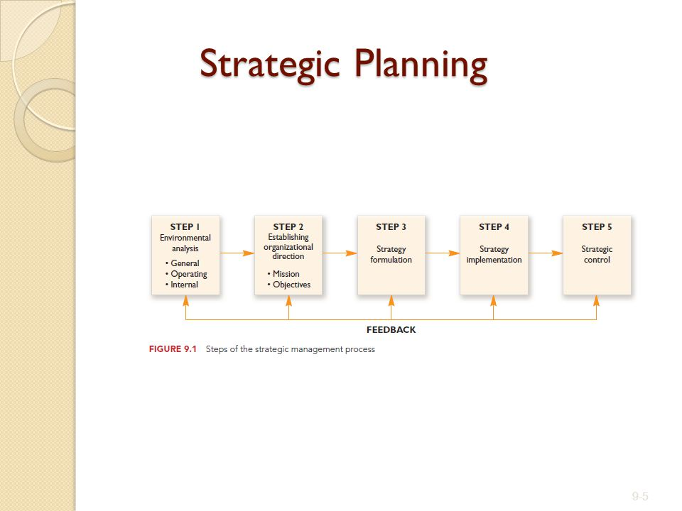Strategic Planning 9-5