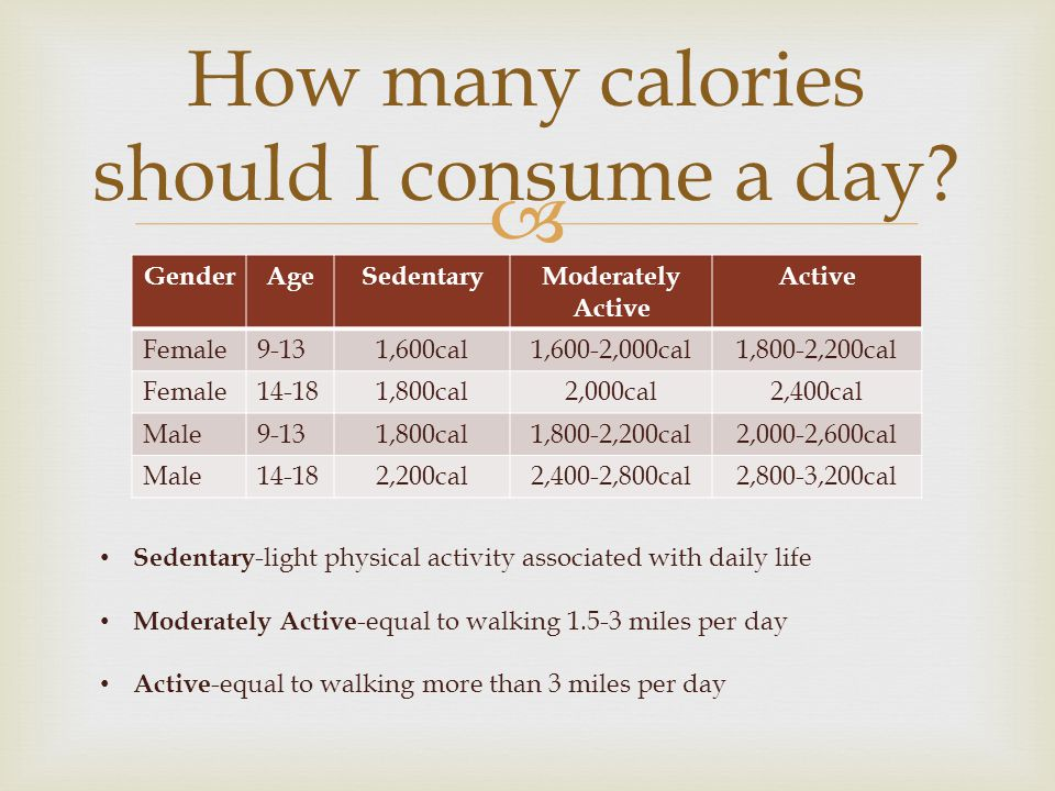  GenderAgeSedentaryModerately Active Active Female9-131,600cal1,600-2,000cal1,800-2,200cal Female14-181,800cal2,000cal2,400cal Male9-131,800cal1,800-2,200cal2,000-2,600cal Male14-182,200cal2,400-2,800cal2,800-3,200cal How many calories should I consume a day.