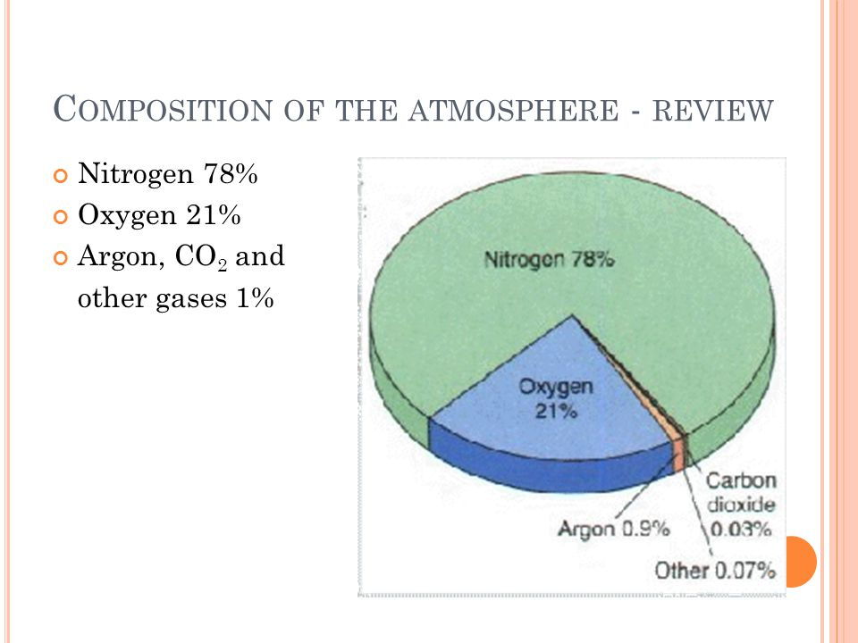 C OMPOSITION OF THE ATMOSPHERE - REVIEW Nitrogen 78% Oxygen 21% Argon, CO 2 and other gases 1%