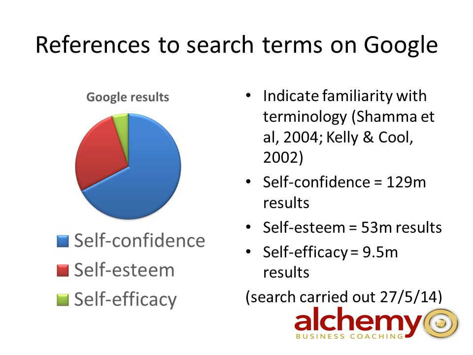 References to search terms on Google Indicate familiarity with terminology (Shamma et al, 2004; Kelly & Cool, 2002) Self-confidence = 129m results Self-esteem = 53m results Self-efficacy = 9.5m results (search carried out 27/5/14)