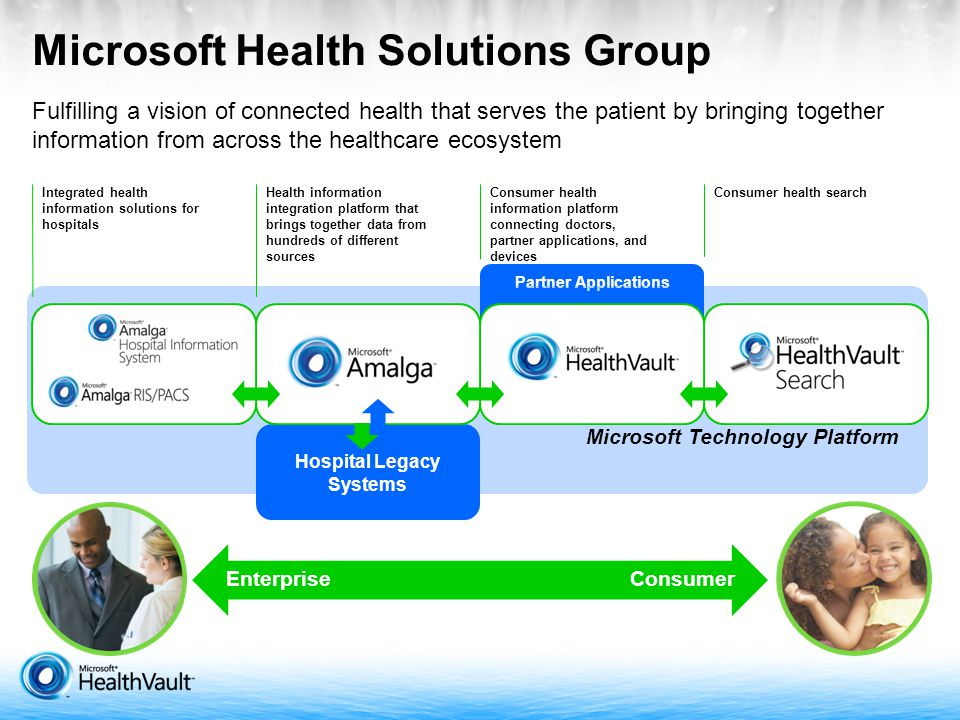 Fulfilling a vision of connected health that serves the patient by bringing together information from across the healthcare ecosystem Partner Applications Microsoft Health Solutions Group EnterpriseConsumer Microsoft Technology Platform Integrated health information solutions for hospitals Health information integration platform that brings together data from hundreds of different sources Consumer health information platform connecting doctors, partner applications, and devices Consumer health search Hospital Legacy Systems