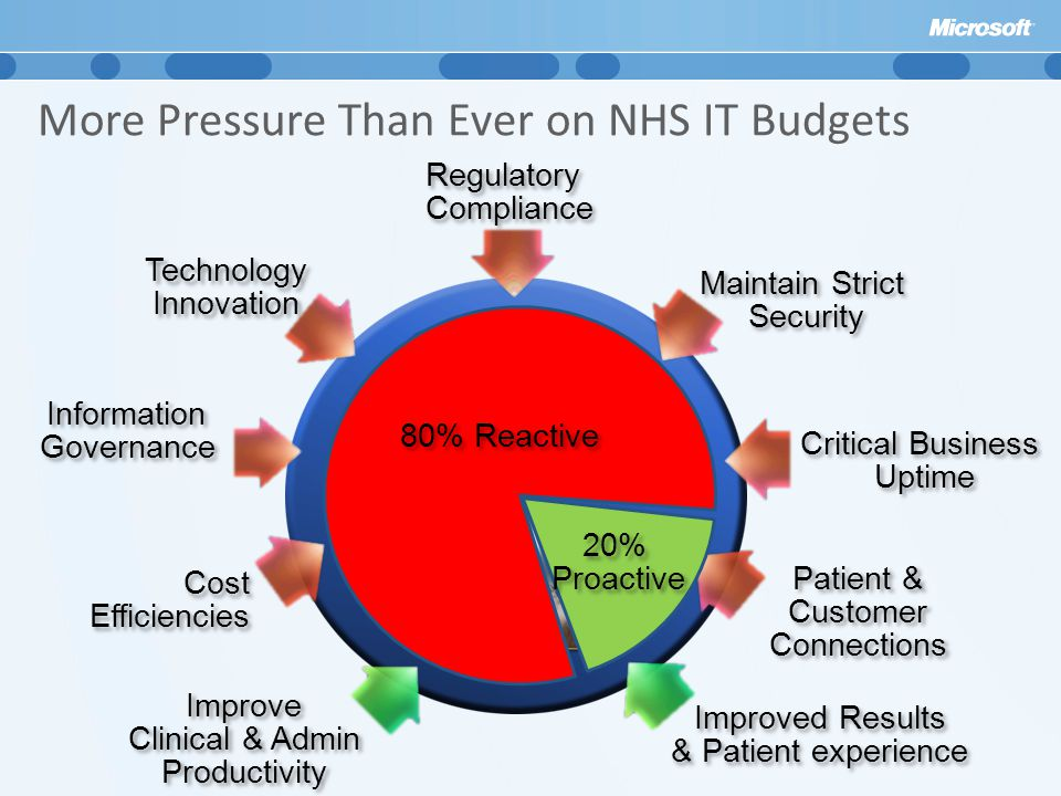 More Pressure Than Ever on NHS IT Budgets Cost Efficiencies Critical Business Uptime Critical Business Uptime Improve Clinical & Admin Productivity Improve Clinical & Admin Productivity Patient & Customer Connections Patient & Customer Connections Technology Innovation Technology Innovation Regulatory Compliance Maintain Strict Security Maintain Strict Security Improved Results & Patient experience Information Governance Information Governance 80% Reactive 20% Proactive 20% Proactive