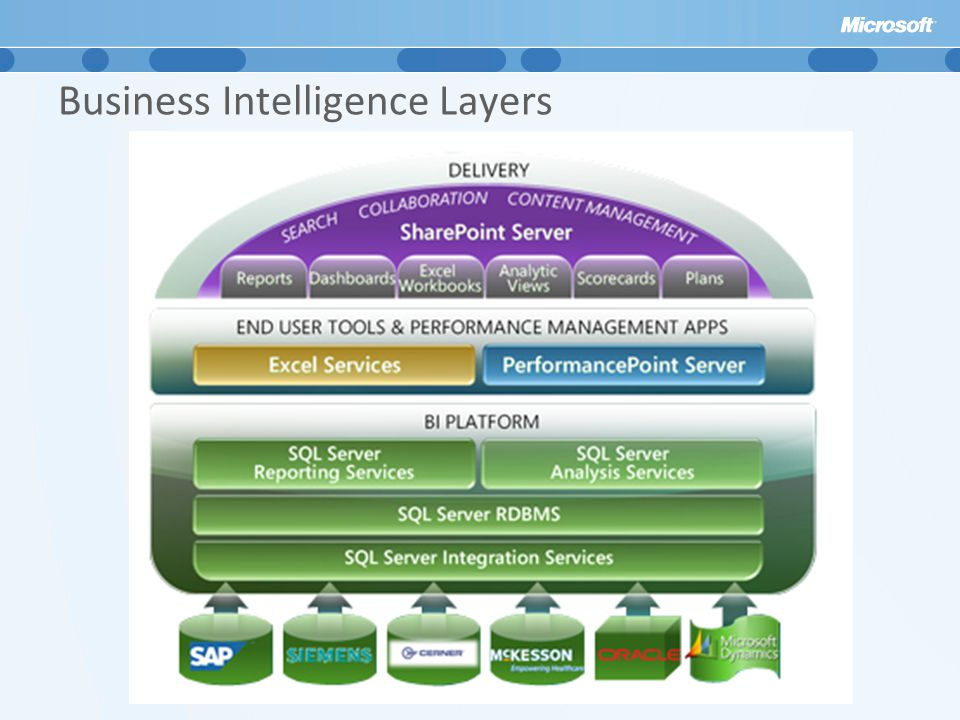 Business Intelligence Layers
