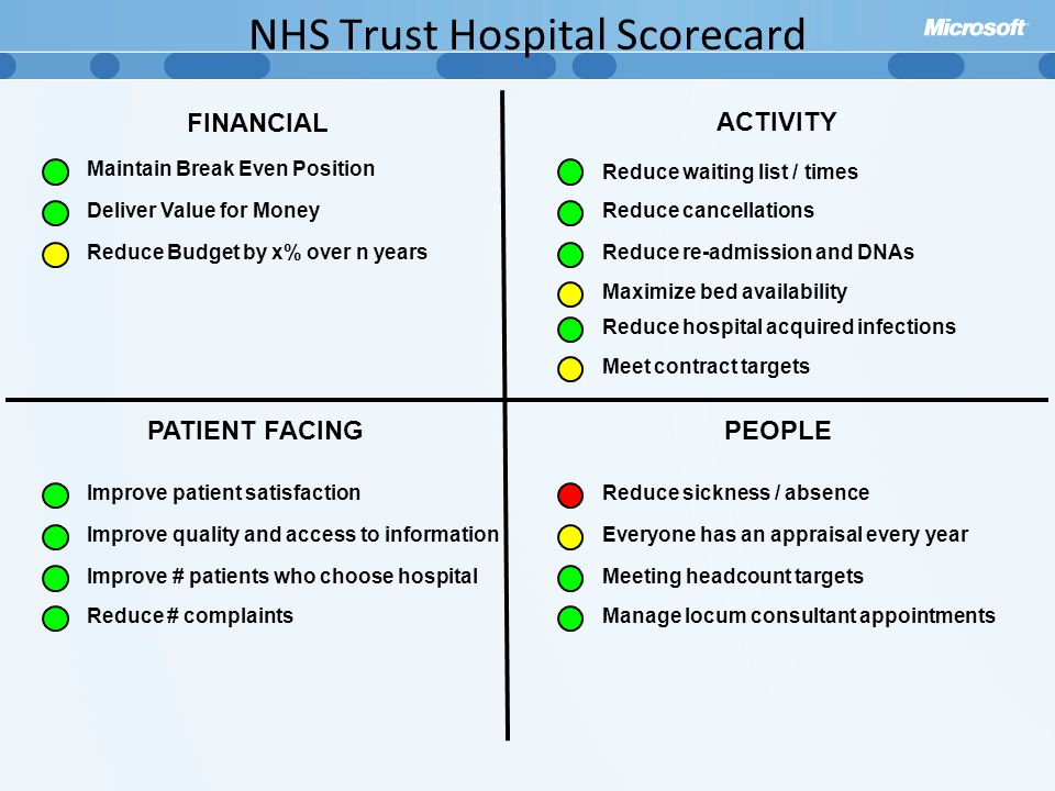 NHS Trust Hospital Scorecard FINANCIAL ACTIVITY PATIENT FACINGPEOPLE Maintain Break Even Position Deliver Value for Money Reduce Budget by x% over n years Improve patient satisfaction Improve quality and access to information Improve # patients who choose hospital Reduce # complaints Reduce sickness / absence Everyone has an appraisal every year Meeting headcount targets Manage locum consultant appointments Reduce waiting list / times Reduce cancellations Reduce re-admission and DNAs Maximize bed availability Reduce hospital acquired infections Meet contract targets