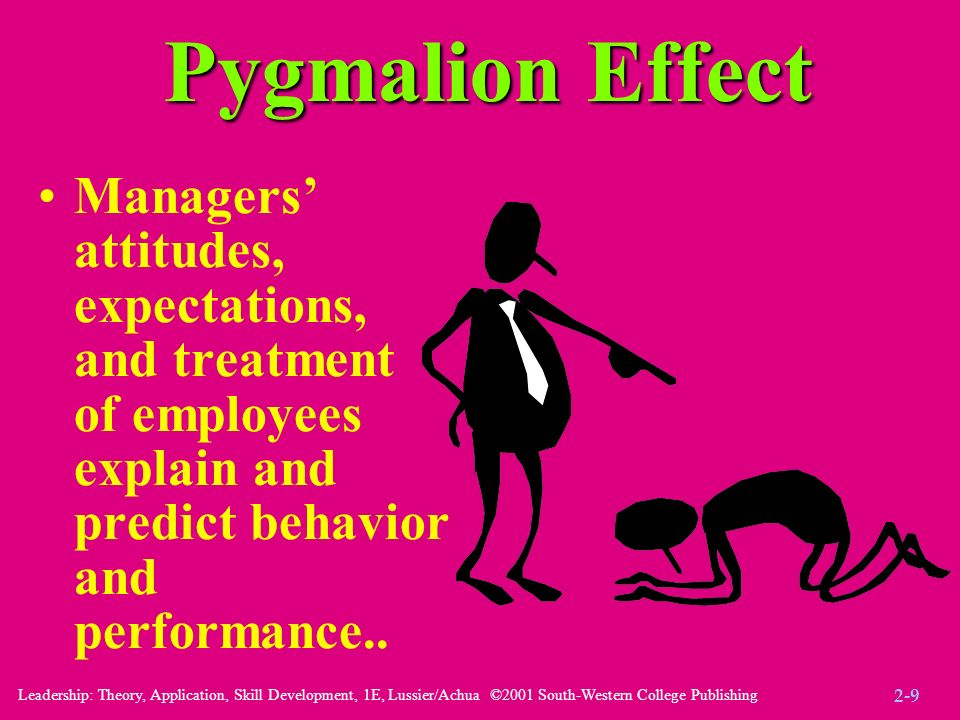 Leadership: Theory, Application, Skill Development, 1E, Lussier/Achua ©2001 South-Western College Publishing Pygmalion Effect Managers' attitudes, exp