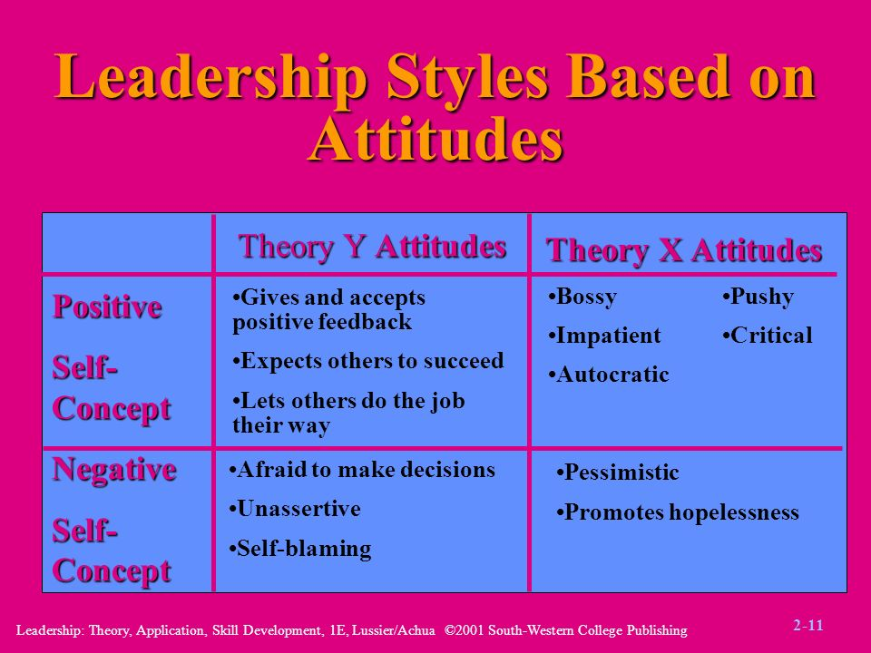 Leadership: Theory, Application, Skill Development, 1E, Lussier/Achua ©2001 South-Western College Publishing Leadership Styles Based on Attitudes Theo