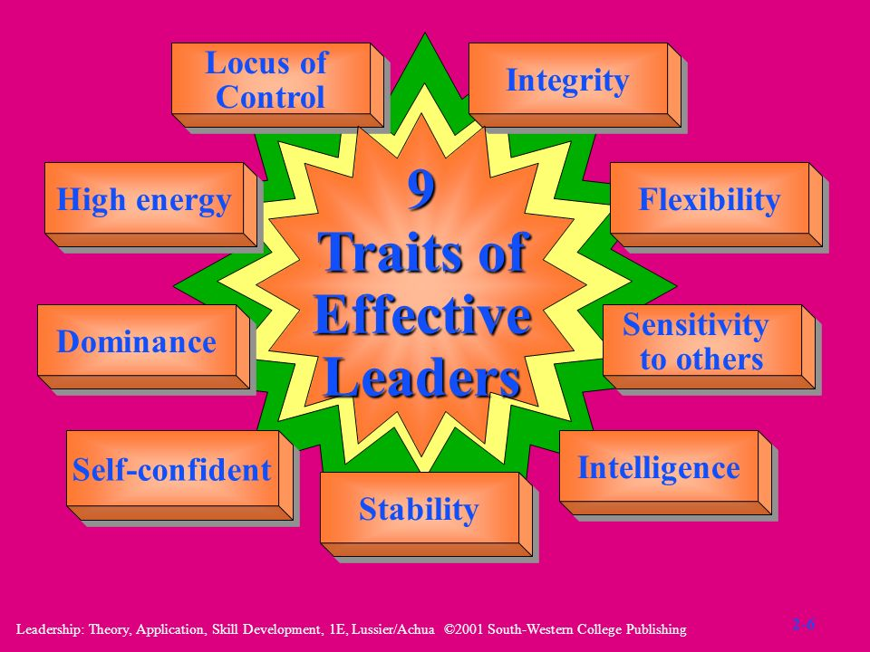 Leadership: Theory, Application, Skill Development, 1E, Lussier/Achua ©2001 South-Western College Publishing Locus of Control Locus of Control Integri
