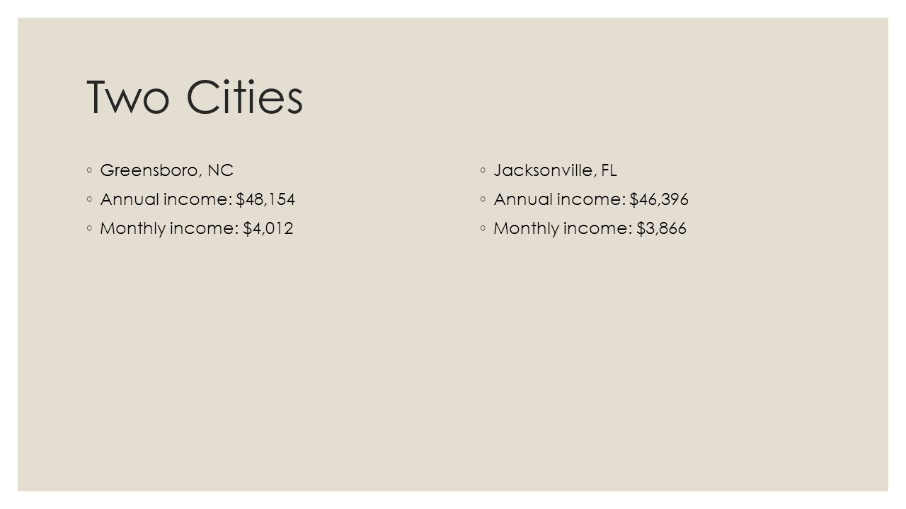 Average income for physical therapy - 2 Two Cities Greensboro Nc Annual Income 48 154 Monthly Income 4 012 Jacksonville Fl Annual Income 46 396 Monthly Income 3 866