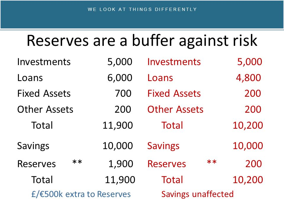 Reserves are a buffer against risk Investments 5,000 Loans 6,000 Fixed Assets 700 Other Assets 200 Total 11,900 Savings10,000 Reserves ** 1,900 Total 11,900 £/€500k extra to Reserves Investments 5,000 Loans 4,800 Fixed Assets 200 Other Assets 200 Total 10,200 Savings10,000 Reserves ** 200 Total10,200 Savings unaffected W E L O O K A T T H I N G S D I F F E R E N T L Y