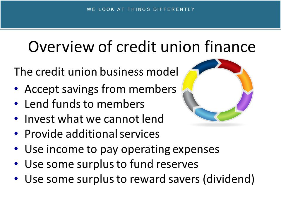Overview of credit union finance The credit union business model Accept savings from members Lend funds to members Invest what we cannot lend Provide additional services Use income to pay operating expenses Use some surplus to fund reserves Use some surplus to reward savers (dividend) W E L O O K A T T H I N G S D I F F E R E N T L Y