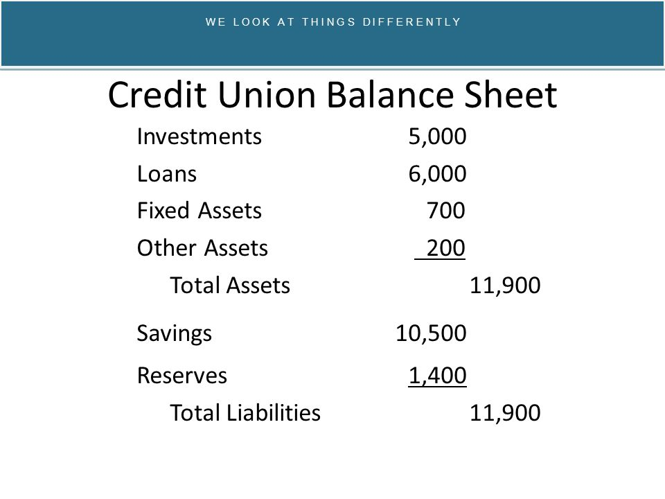 Credit Union Balance Sheet Investments 5,000 Loans 6,000 Fixed Assets 700 Other Assets 200 Total Assets 11,900 Savings 10,500 Reserves 1,400 Total Liabilities 11,900 W E L O O K A T T H I N G S D I F F E R E N T L Y